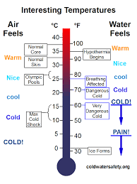 normal temperature range chart national center for cold water safety what is cold water