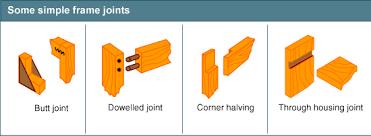 bbc gcse bitesize frame joints