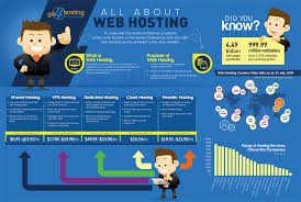 All About Web Hosting | Infographics On Web Hosting - Go4Host Powerful And Efficient Dicated Svers For Online Business Web Hosting Namesverdotcom Namesverdotcom Offshore Vps Tips To Choose The Best Sver Provider Ppt Windows Vps Hosting Fxvm Blog Webhostbingo Offers Indias Dicated Sver With Tech Support Hostag Delivers Facilities Like Cpanel Vs Heres Differenceweb Identify The Highend With Affrodable Cost Solutions Xploro Technologies