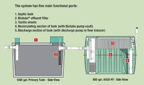 Septic Tank Systems Cost - Cm-bbs.net Septic Tank Design And Operation Archives Hulsey Environmental Blog Awesome How Many Bedrooms Does A 1000 Gallon Support Leach Line Diagram Rand Mcnally Dock Caring For Systems Old House Restoration Products Tanks For Saleseptic Forms Storage At Slope Of Sewer Pipe To 19 With 24 Cmbbsnet Home Electrical Switch Wiring Diagrams Field Your Margusriga Baby Party Standard 95 India 11