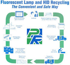 fluorescent lighting fluorescent light recycling portland or