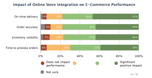 Multi-Channel Inventory Management In Retail And Ecommerce