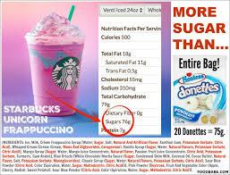 Starbucks Unicorn Frappuccino Venti Has More Sugar Than