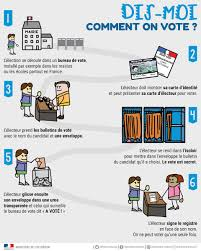 bureau de vote luc belot on les elections2017 expliquées aux