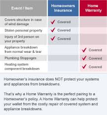 Ahswarranty Website Review & Ratings American Home Shield