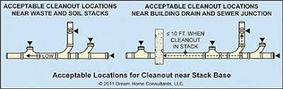 drain and sewer pipe cleanouts home owners network