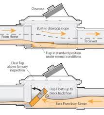 Floor Drain Backflow Device by Backflow Prevention