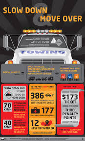 Slow Down Move Over - Save A Life!! | •The Life Of A Tow Truck ... Life Stence For Truck Driver Who Smuggled Immigrants In Overheated Is Full Of Risks Funny Quotes Gift Transportation Industry Facts 2011 Infographic And Times Of A Courier Brisbane Australia A Day As Truck Driverday The Life Youtube Chinese Driver Lucky Escape Stock Photos Braves 14degree Temps To Help Family Bad Crash Was Lucky Escape With His Yesterday Trucker Over The Road Cab Mario On Road Becoming Career Camel Dead After Hume Highway Queensland Country Company Drivers