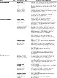 Dsm 5 Desk Reference Download by Trl For Subsea Technology Readiness Level Assessment Api 2009