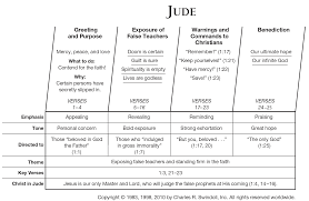 Jude Commentaries & Sermons | Precept Austin Educational Archives Olive Tree Blog Daily Study Bible New Testament Commentary Biblesoft Corpus Jehovah Sovereign Triumph Institutes New Barnes Notes On The Old Pulpit Readers Hebrew And Greek Logos Software Forums Matthew 17 Macarthur Ebook By John Kneel At Cross Page 2 Testaments Classic Parallel Calvin Sermon Outline 12 Vols Explanatory Practical Revelation