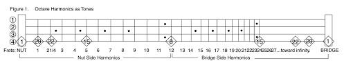 Smashing Pumpkins Luna Bass Tab by Bass Theory 12tonemusic Page 3