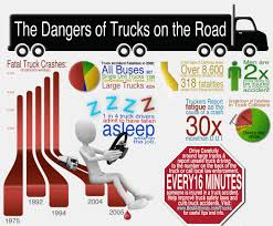 The Secret To Preventing Semi Truck Accidents | Law Infographics ... Single Truck Drivers Home Facebook Once Sexy Now Obsolete The Decline Of American Trucker Culture Unimark Truck Transport Llc Use Timelocation Sampling For Systematic Behavioral Surveillance Truckdomeus Frances The Driver By Mhemingways On Drivers Prayer Thomas Robinson Pandora Trucking Software Owner Operator Tshirt Hoodie Tshirts Hoodies Log Sheet Charlotte Clergy Coalition Truckdrivsgermany Cargo Worldwide Resume Samples For With An Objective Resume Sample Nicole Johnson Monster Driver Wikipedia