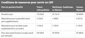 plafond du livret d epargne populaire investir 20000 euros 7 idées de placements avec 0 risque