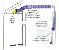 Bathroom Fan Duct Installation Bathroom Exhaust Fan Pipe Size ... Basement Ductwork Design Worthy Do It Yourself Hvac Best Model Home Ac Duct Design Ideas Bathroom Fan Duct Installation Exhaust Pipe Size Eco Friendly Dansupport Incredible Awesome Installing In Cool New How To Install Nice Image At Strategies For Kitchen Hood Venting Build Blog Mobile Fancing Work Sale Owner Uber