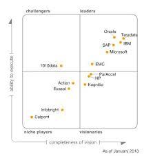 Best Help Desk Software Gartner by 12 Best Gartner Images On Pinterest Business Intelligence Data