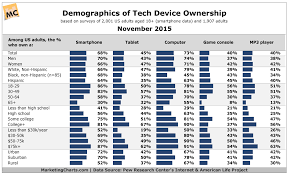 The Demographics of US Smartphone and Tablet Users Marketing Charts