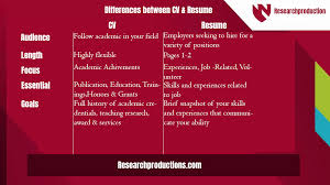 Resume Vs. CV:Guide On Header,Font Size And Reference Page & Format Cv Vs Resume Difference Definitions When To Use Which Samples Cover Letter Web Designer Uk Best Between And Cv Beautiful And Biodata Ppt Atclgrain Vs Writing Services In Bangalore Professional Primr Curriculum Vitae Tips Good Between 3 Main Resume Formats When The Should Be Used Whats Glints An Essay How Write A Perfect Write My For What Are Hard Skills Definition Examples Hard List Builders College A Millennial The Easiest Fctibunesrojos