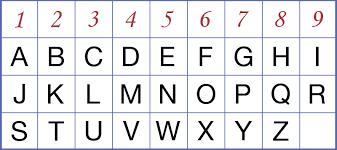 Numerology Letter Chart letter of re mendation