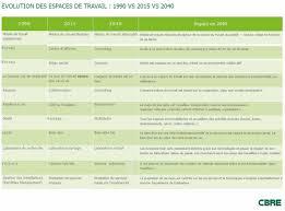 bail bureaux mod e evolution chronologique des espaces de bureaux le immobilier