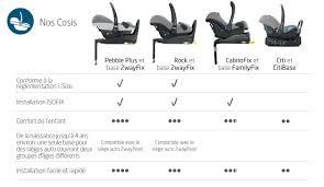 fixation siege auto bebe confort pebble plus de bébé confort siège auto groupe 0 13kg aubert