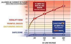 static dissipative esd carpet for 911 emergency call centers