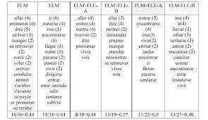 lexique des procès rôle textuel et rôle dans l acquisition des
