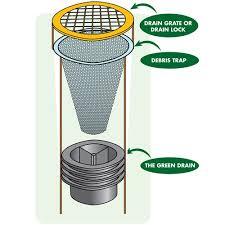 Floor Drain Backflow Device by Inline Floor Drain Trap Sealer Green Drains Liquid Breakers