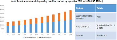 Automated Dispensing Cabinets Manufacturers by Automated Dispensing Machines Market Size Industry Report 2024