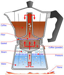 The Steam Produced Is Said To Be An Attempt Emulate Strong And Intense Flavours Of Espresso Found In Public Coffee Shops
