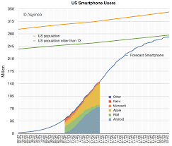 How many smartphone users will there be in the US