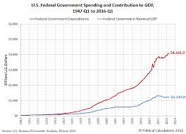 us bureau of economic analysis the diminishing contribution of u s government spending to