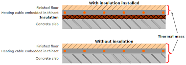 insulation for electric underfloor heating systems