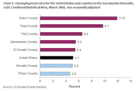 bureau of statistics us unemployment in the sacramento area by county march 2016