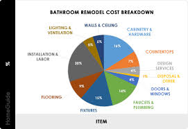 14 Bathroom Renovation Ideas To Boost Home Value 2021 Bathroom Remodel Cost Average Renovation Redo Estimator