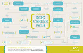 Architecture : Architecture Career Path Home Design Wonderfull ... Cool 60 Home Design Careers Decorating Of Interior Stunning Jobs Architectural Design Careers Work Unique Kitchen Best California Pizza Amazing View Designer Houzz House Plan 2017 New Myfavoriteadachecom Myfavoriteadachecom In Ideas Stesyllabus Download Decator Javedchaudhry For Home