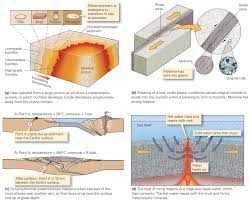 Where Does Seafloor Spreading Take Place by Where Does Metamorphism Occur Learning Geology