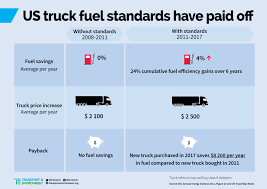 US Truck Fuel Efficiency Standards: Costs And Benefits Compared Fuel Comparison Tests In Europe Mercedesbenz Epa Ranks 2017 Ram 1500 Ecodiesel For Fuel Economy Our Gas Rv Mpg Fleetwood Bounder With Ford V10 Chevrolet Colorado Vs Silverado Explanatory Note Comparing Us And Eu Truck F150 Diesel Revealed Packing 30 11400lb Towing Best Pickup Truck Reviews Consumer Reports 2019 Chevy 27liter 4cylinder Hits 23 Mpg Roadshow 2015 Gmc Canyon 4cylinder Announced Heavyduty Economy