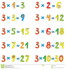 multiplication is repeated addition 3 and 5 times tables