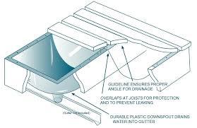 Tuftex Deck Drain Slope Bracket by Railing U0026 Deck Lighting Discount Building Products Colorado