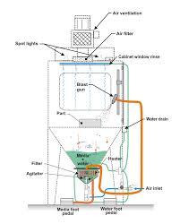 Diy Sandblast Cabinet Plans by Wet Blasting Robotic Wet Blasting Guyson Wet Blasting Norton
