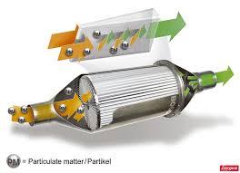 fonctionnement du filtre à particules comment éviter l