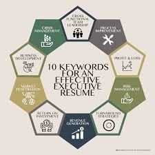 10 Keywords For The Best Executive Resume 17 Best Resume Skills Examples That Will Win More Jobs How To Optimise Your Cv For The Algorithms Viewpoint Buzzwords Include And Avoid On Your Cleverism 2018 Cover Letter Verbs Keywords For Attracting Talent With Job Title Hr Daily Advisor Sales Manager Sample Monstercom 11 Amazing Automotive Livecareer What Should Look Like In 2019 Money No Work Experience 8 Practical Howto Tips