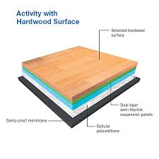 Multipurpose Sprung Floor System