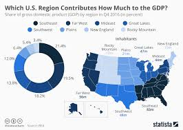 Bea National Economic Accounts Bureau Of Chart United States Gross Domestic Product By Region 2016 Statista