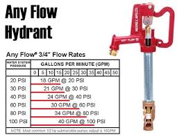 Freeze Proof Faucet Low Flow by Any Flow Frost Proof Hydrants Merrill Manufacturing Water