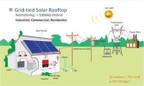 Home Solar System Design Pdf – Home Design – Decor Deaux Ground Mounted Solar Top 3 Things You Should Know Energysage Home Power System Design Gkdescom Built 15 Steps With Pictures Best For Photos Interior Ideas Gujarat To Install Solar Panels On 300 Houses Ergynext How Go Dewa A Simple Guide Proptyfinderae Blog Panels Michydro Offgrid Systems Fsrl Projects And Control Of Modular Bestsun Cheap 2000w Offgrid Or Residential Beautiful Panel Outstanding Typical Electrical Wiring Diagram