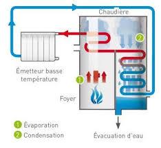 prix chaudiere gaz a condensation chaudiere gaz condensation sur