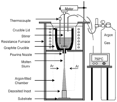 Sodium Vapor Lamp Circuit Diagram by Metals Free Full Text An Insight Into Evolution Of Light