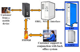 Peer-to-Peer Networks And Applications Research Projects Voice Over Ip And Consulting Welcome To Inllisofttech Over Internet Protocol Clip Art Cliparts Sigma Wifi Provides Voip Technology Ip Telephony Voip Stock Vector 742673587 Shutterstock Explained In Under A Minute Nelson Kattula Computer Science Nxld89 Protocolpdf V O I P Teknologi Informasi The Evolution Of Youtube Cara Instal Sver Dengan Candor Infosolution