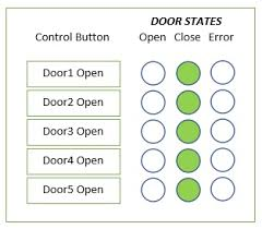 Decorator Pattern C Logging by The State Design Pattern Vs State Machine Codeproject